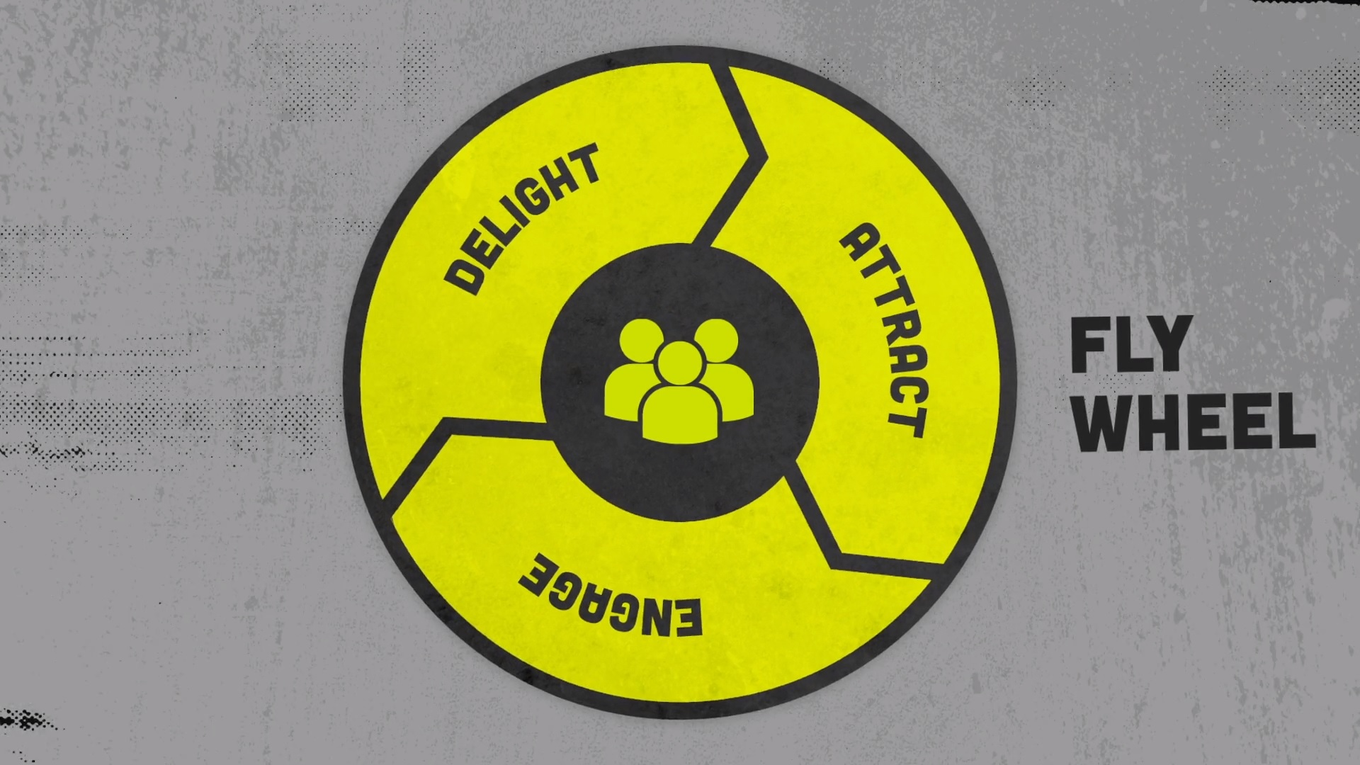 The flywheel sales model, segmented into attract, engage, and delight