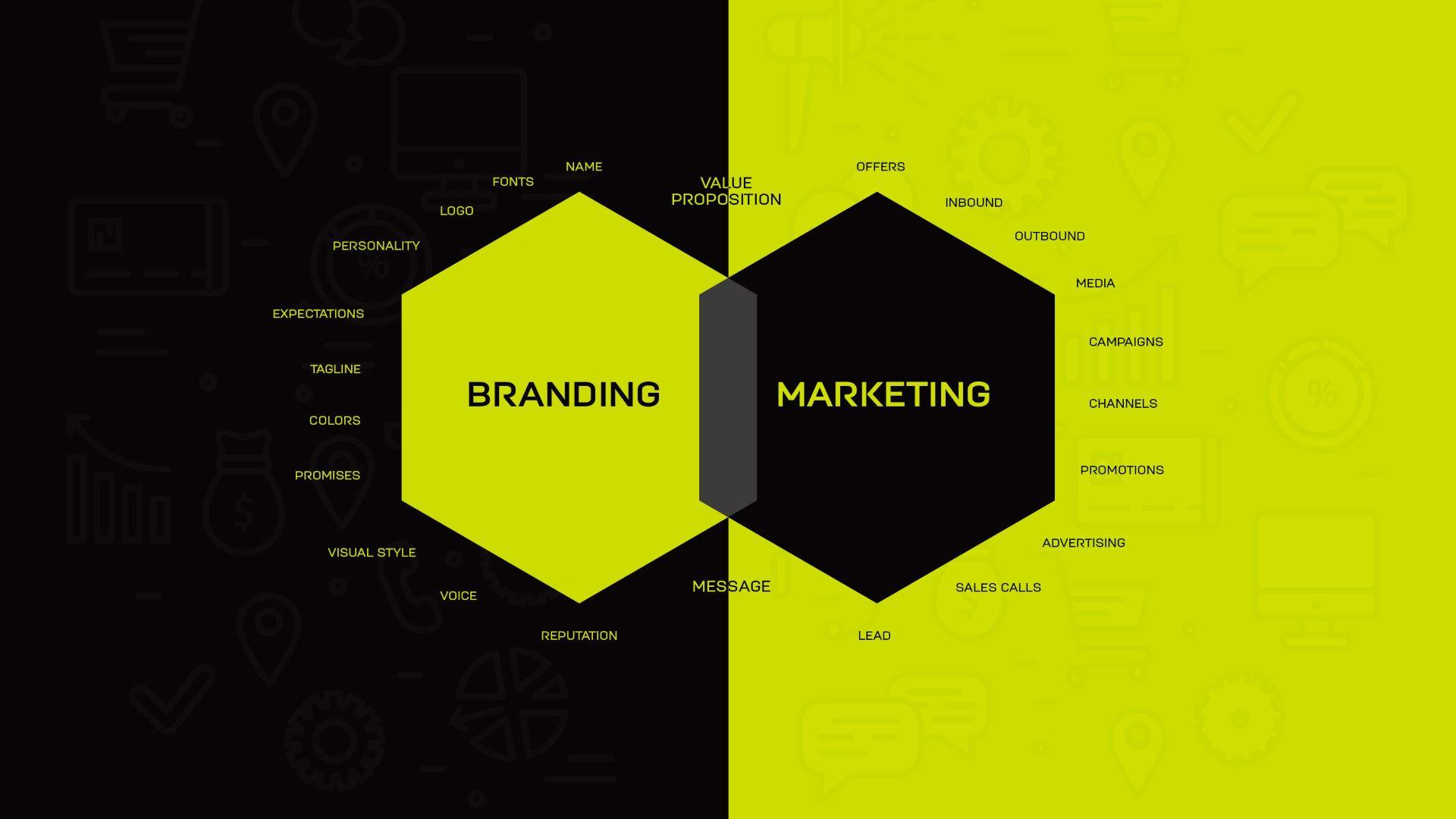 Infographic describing the intersection of branding versus marketing