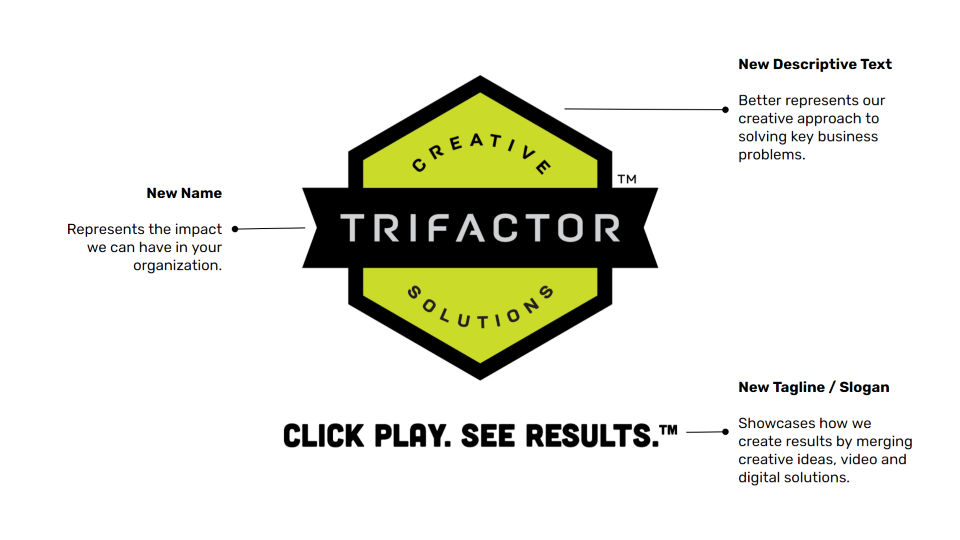 Infographic describing the new Trifactor marketing agency name, logo, and slogan