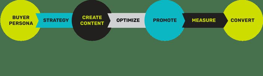 Trifactor Creative - Content marketing