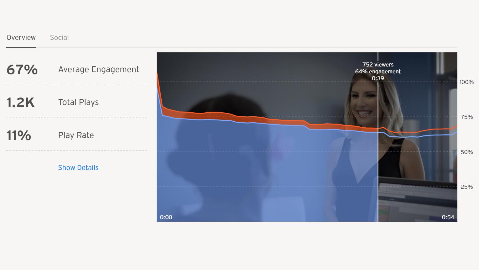 Trifactor Creative - Wistia video stats