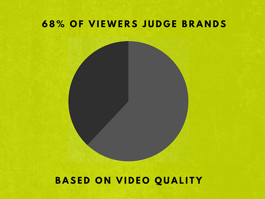 Trifactor Creative Video Quality